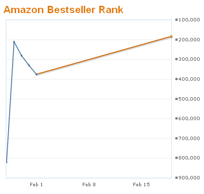 How To Make Amazon Work For You, #2: Sales Ranking & Category